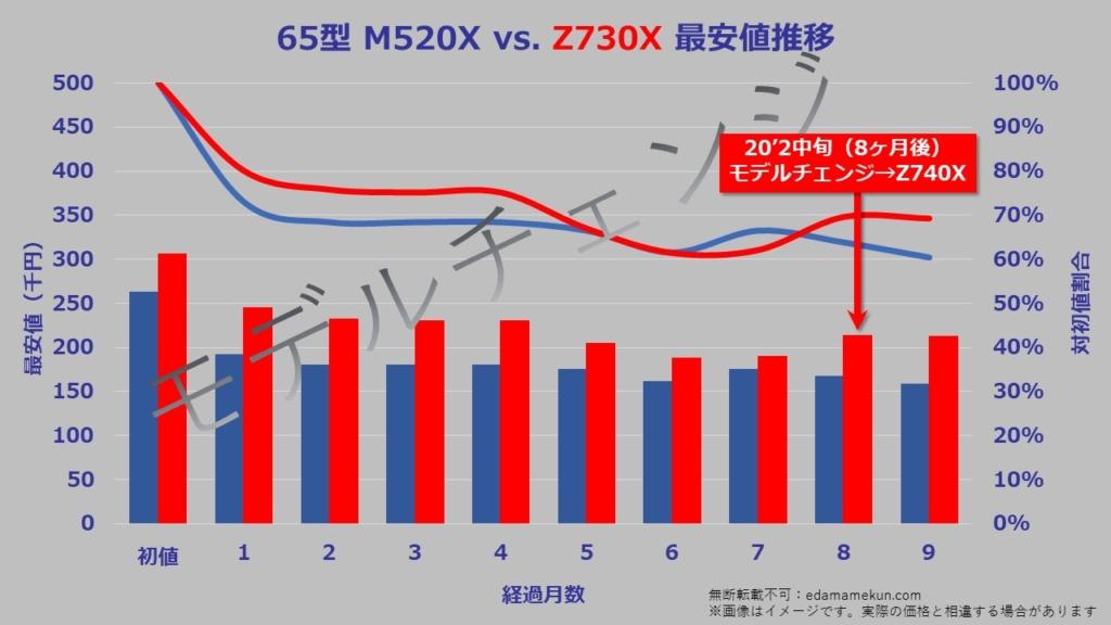 65型(インチ)東芝4K液晶レグザZ730Xの次期モデルであるZ740Xへのモデルチェンジまでの価格推移グラフ。