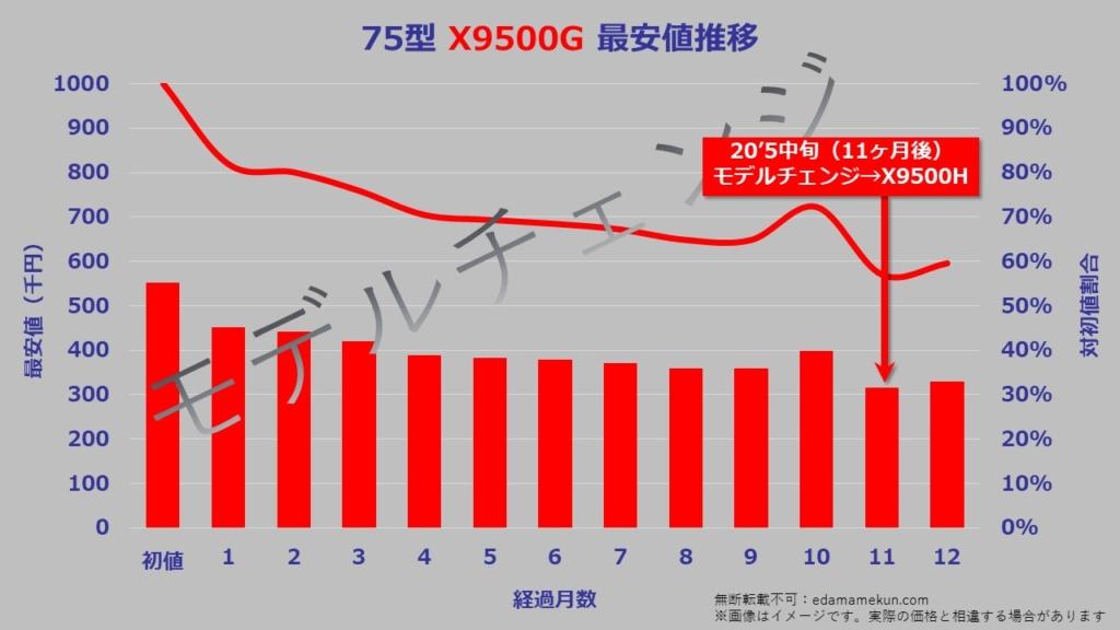 75型(インチ)ソニー4K液晶ブラビアX9500Gの次期モデルであるX9500Hへのモデルチェンジまでの価格推移グラフ。
