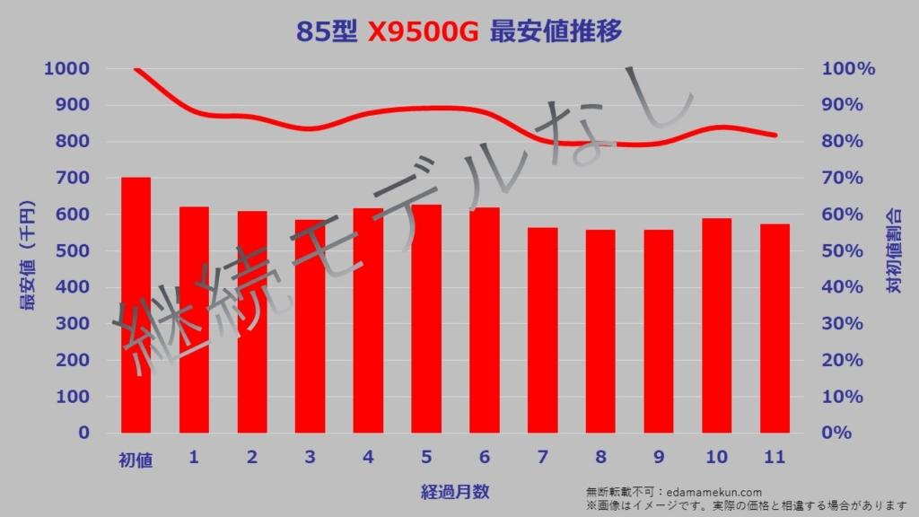 85型(インチ)ソニー4K液晶ブラビアX9500Gの次期モデルであるX9500Hへのモデルチェンジまでの価格推移グラフ。