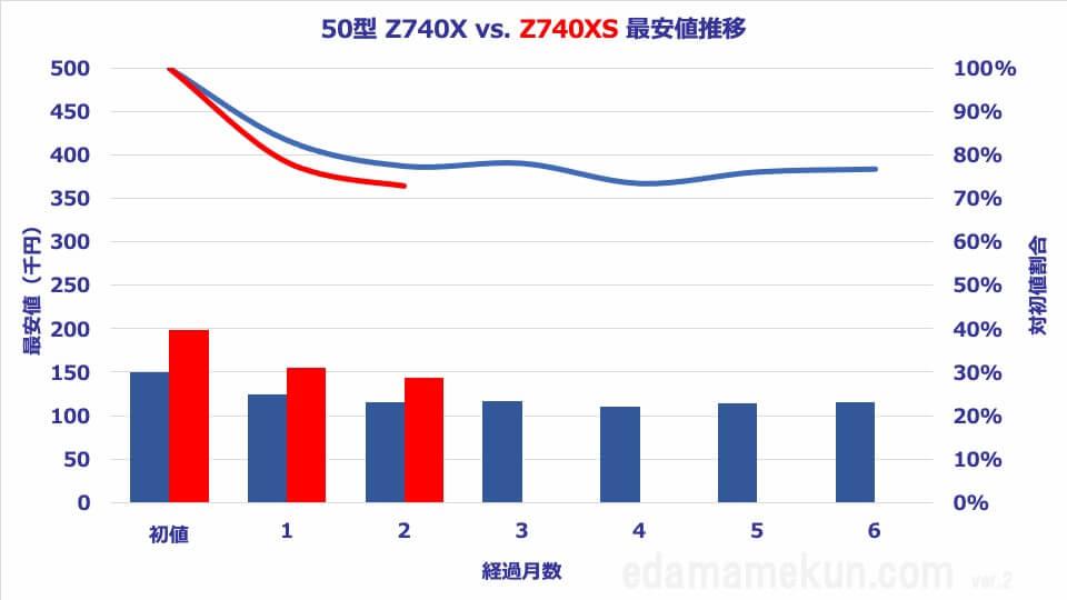 50Z740XSと50Z740Xの価格推移と価格比較オリジナルグラフ