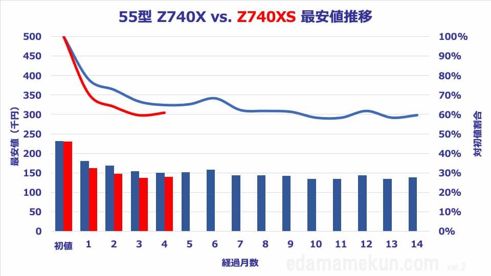 55Z740XSと55Z740Xの価格推移と価格比較オリジナルグラフ