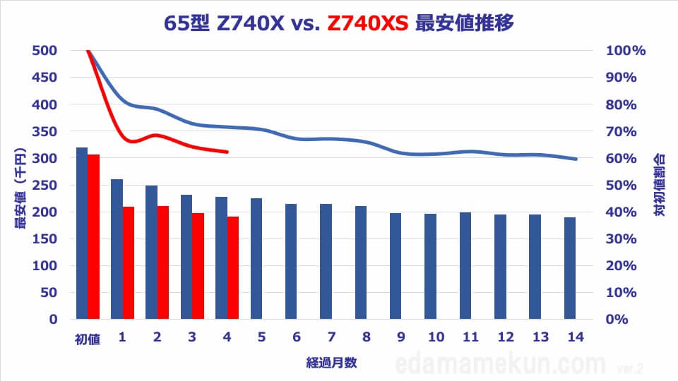 65Z740XSと65Z740Xの価格推移と価格比較オリジナルグラフ